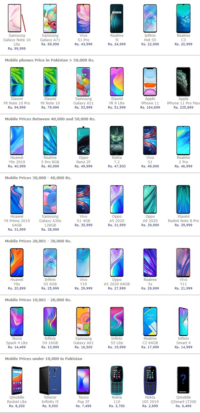 Latest Mobile Prices