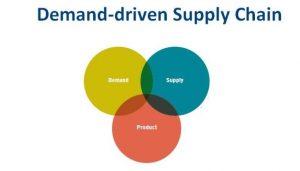 demand driven supply chain planning