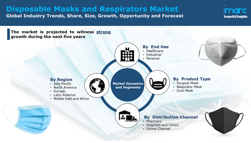 Disposable Masks and Respirators Market Research Report