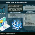 Travel Technology Market